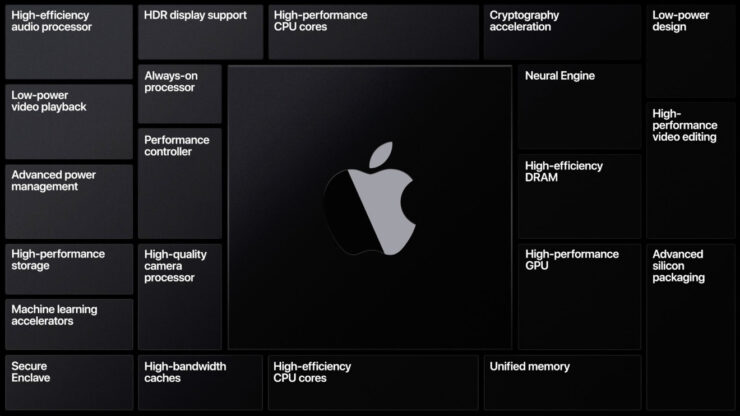 Apple Reportedly Working on Increasing GPU Performance, but a Dedicated Solution May Not Arrive for a Few Years