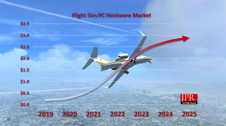 El éxito de Microsoft Flight Simulator supone un incremento espectacular en venta de hardware gaming 1