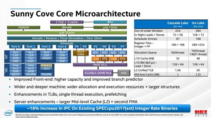 intel-ice-lake-sp-xeon-server-cpu_hotchips-32_3