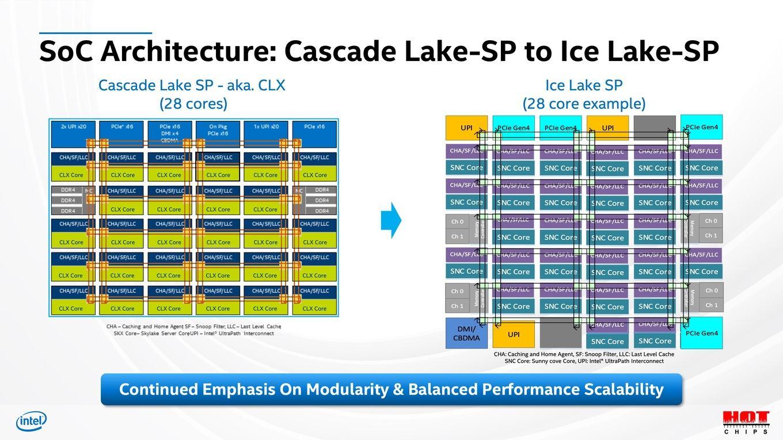 intel-ice-lake-sp-xeon-server-cpu_hotchips-32_8