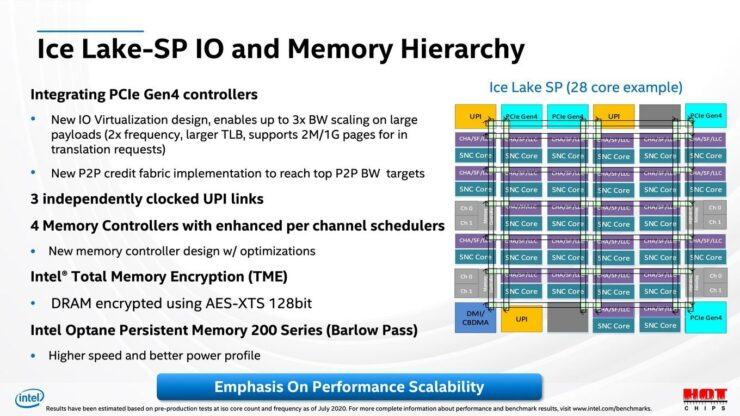 intel-ice-lake-sp-xeon-server-cpu_hotchips-32_9
