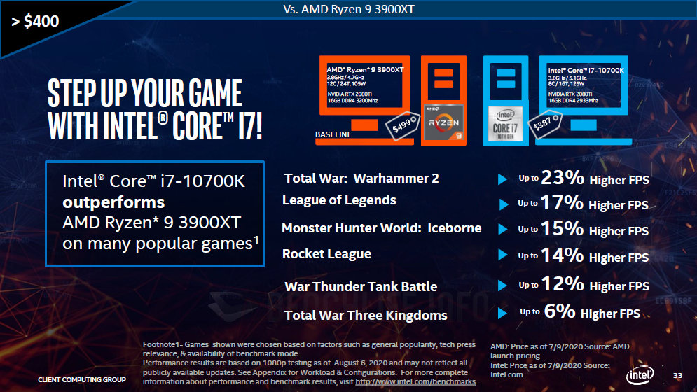 Intel Claims Its Cheaper To Build A Faster Gaming Pc With Its 10th Gen Core Cpus Than Amd S Ryzen 3000 Cpus