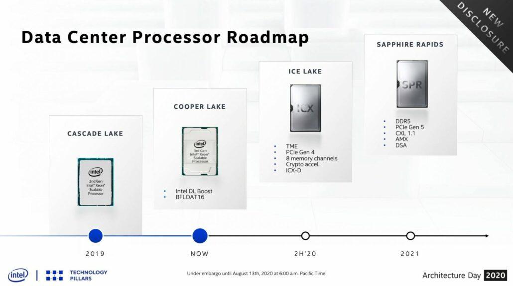 Intel Sapphire Rapids Xeon CPU Scalable Family _Roadmap