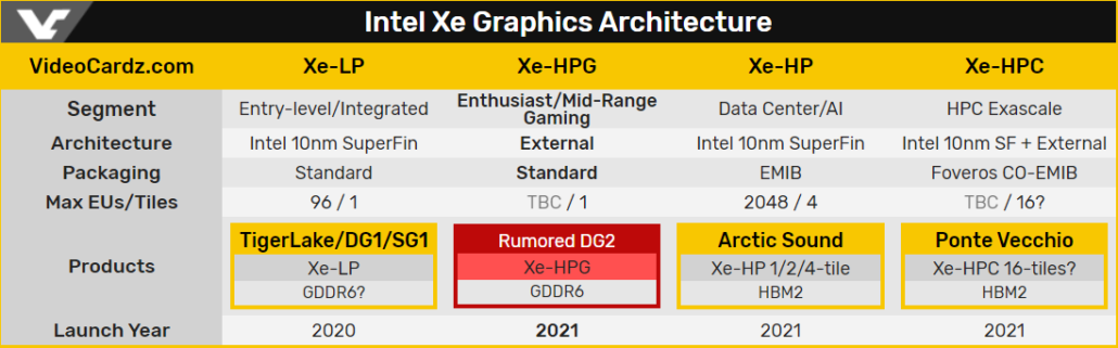 Intel Xe Graphics Architecture Roadmap_Gaming Xe-HPG Graphics Cards Intel