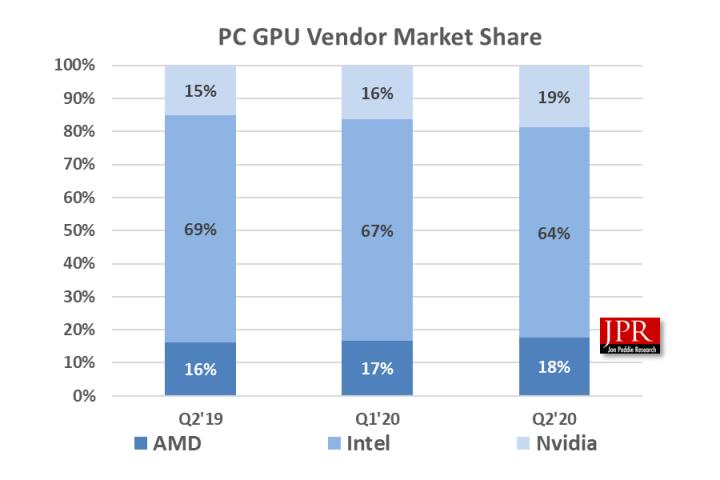 NVIDIA GeForce GPUs Gain Major Market Share Versus AMD Radeon GPU in Q2 2020