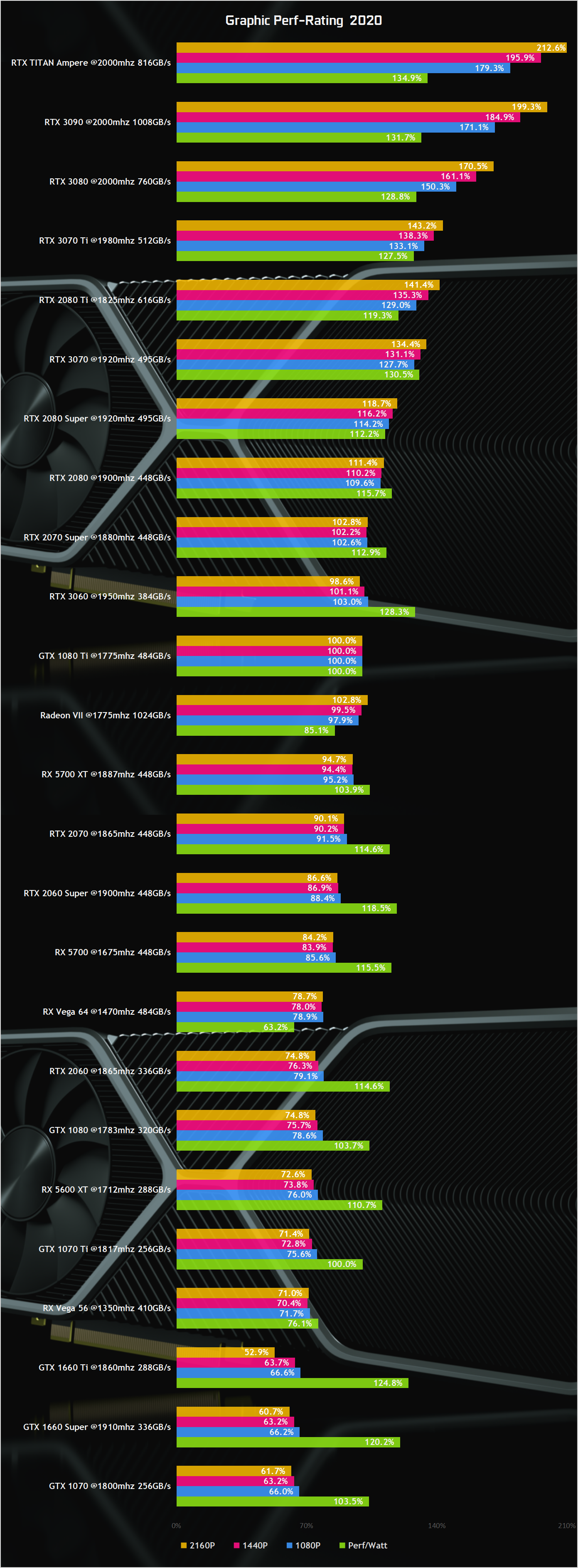 NVIDIA-GeForce-RTX-3090-GeForce-RTX-3080-GeForce-RTX-3070-TI-GeForce-RTX-3070-GeForce-RTX-3060-Gaming-Performance-Benchmarks.png
