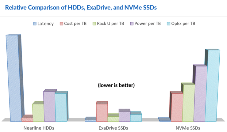 Nimbus Data Exadrive QLC Flash SSDs