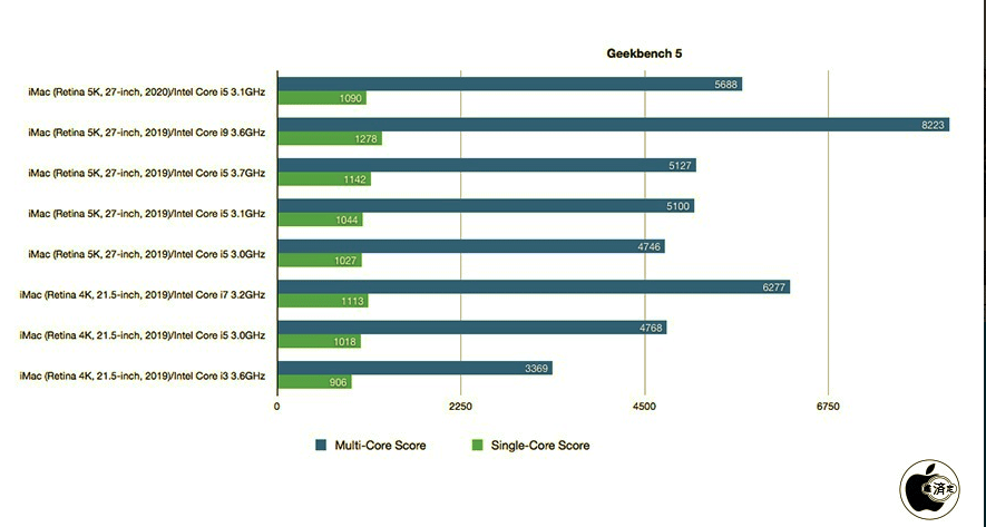 iMac Geekbench scores