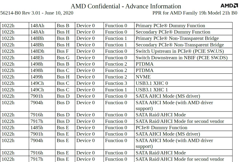 amd-ryzen-4000-desktop-am4-cpus_zen-3-cores_2