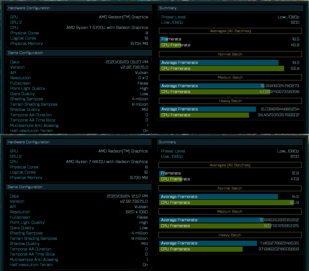 AMD Ryzen 7 5700U Performance Benchmark