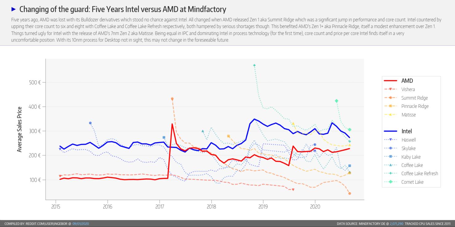 amd-ryzen-cpu-intel-core-cpu_market-share_august-2020_mindfactory_5