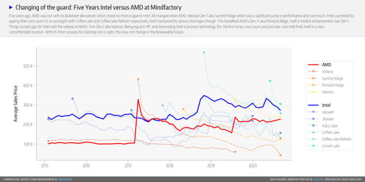 amd-ryzen-cpu-intel-core-cpu_market-share_august-2020_mindfactory_5