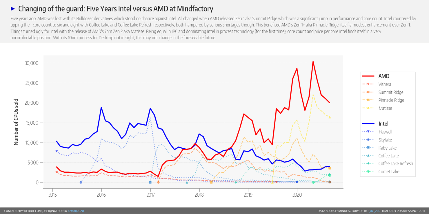 amd-ryzen-cpu-intel-core-cpu_market-share_august-2020_mindfactory_6