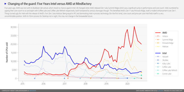 amd-ryzen-cpu-intel-core-cpu_market-share_august-2020_mindfactory_6