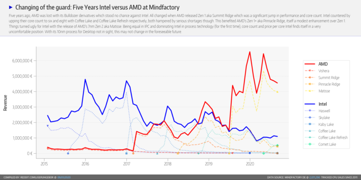 amd-ryzen-cpu-intel-core-cpu_market-share_august-2020_mindfactory_7
