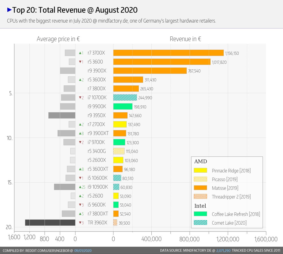 amd-ryzen-cpu-intel-core-cpu_market-share_august-2020_mindfactory_8