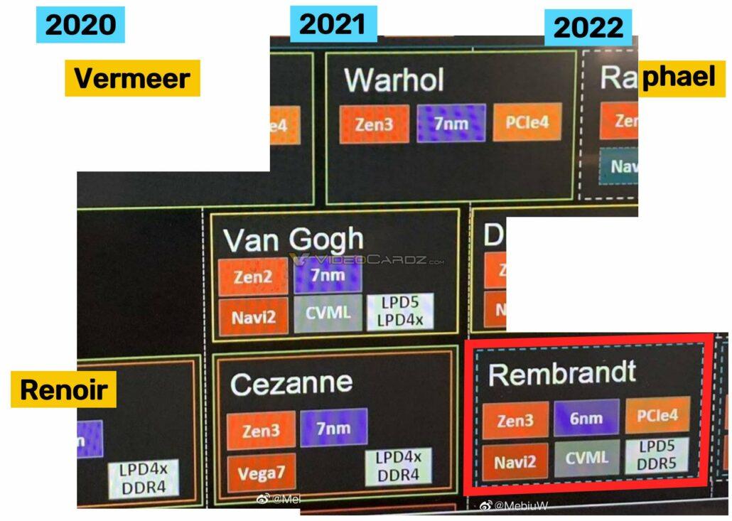 AMD Next-Gen Ryzen CPU roadmap showcases Rembrandt APUs with Zen 3 & RDNA 2 cores.