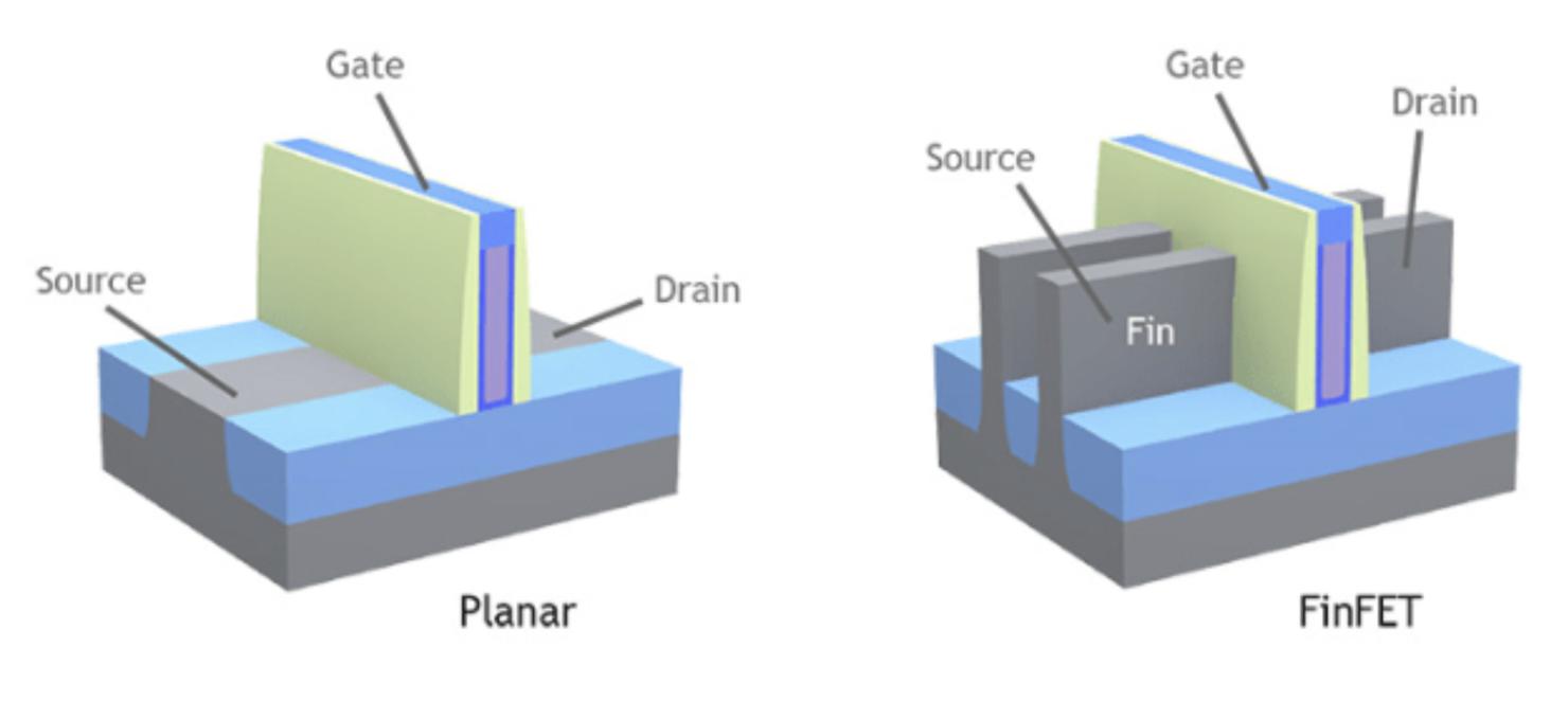FinFET transistor vs Planar transistor
