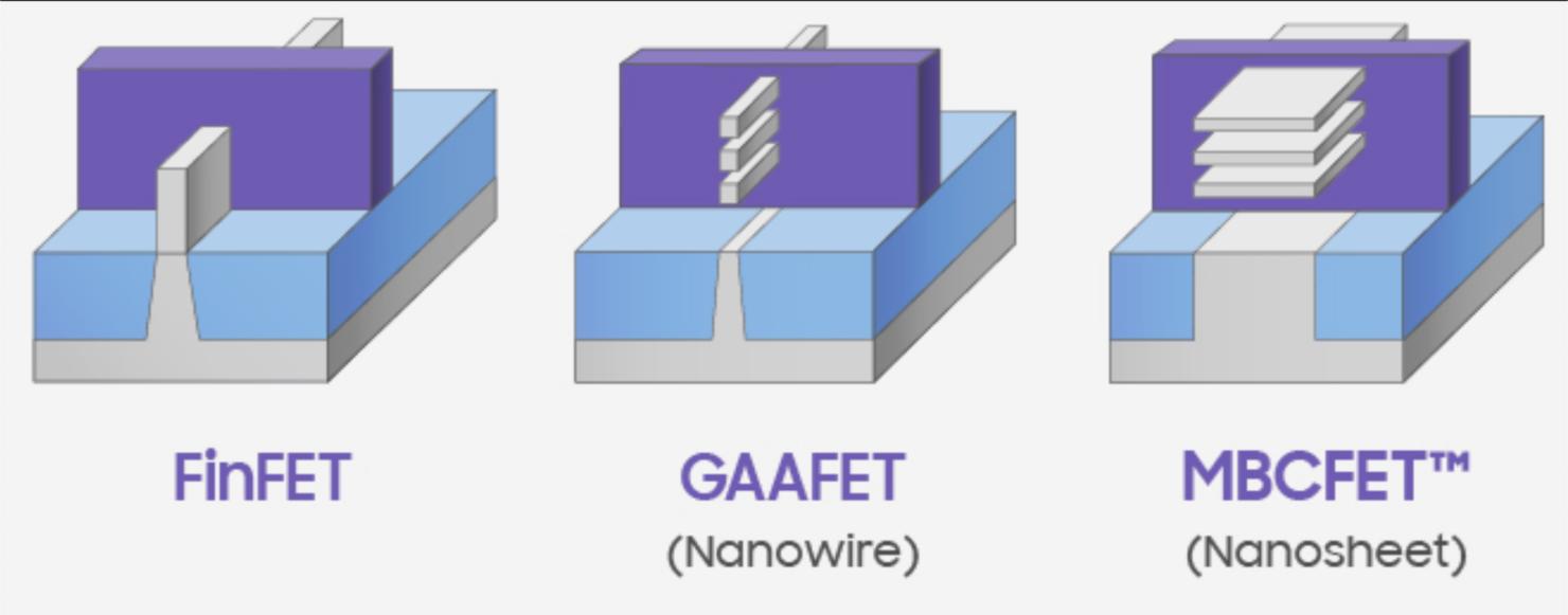 FinFET vs GAAFET vs MBCFET
