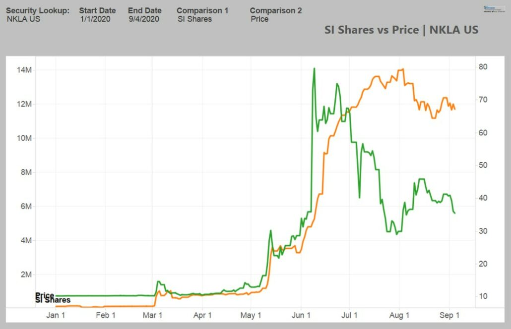Nikola Short Selling Share Price