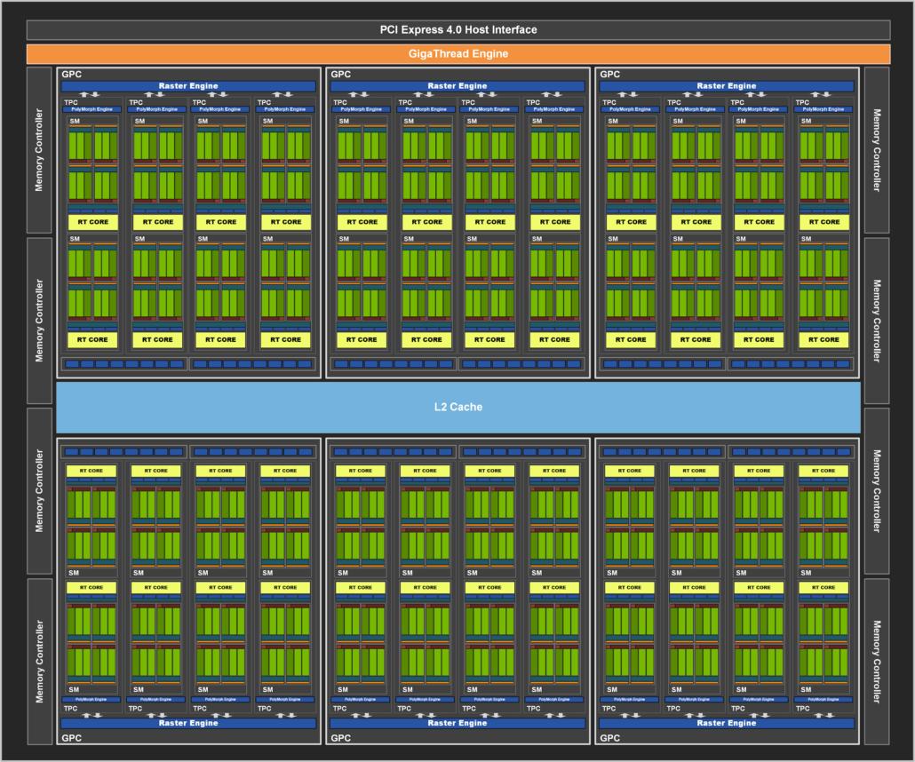NVIDIA will utilize a cut-down GA104 GPU for the GeForce RTX 3060 Ti graphics card.
