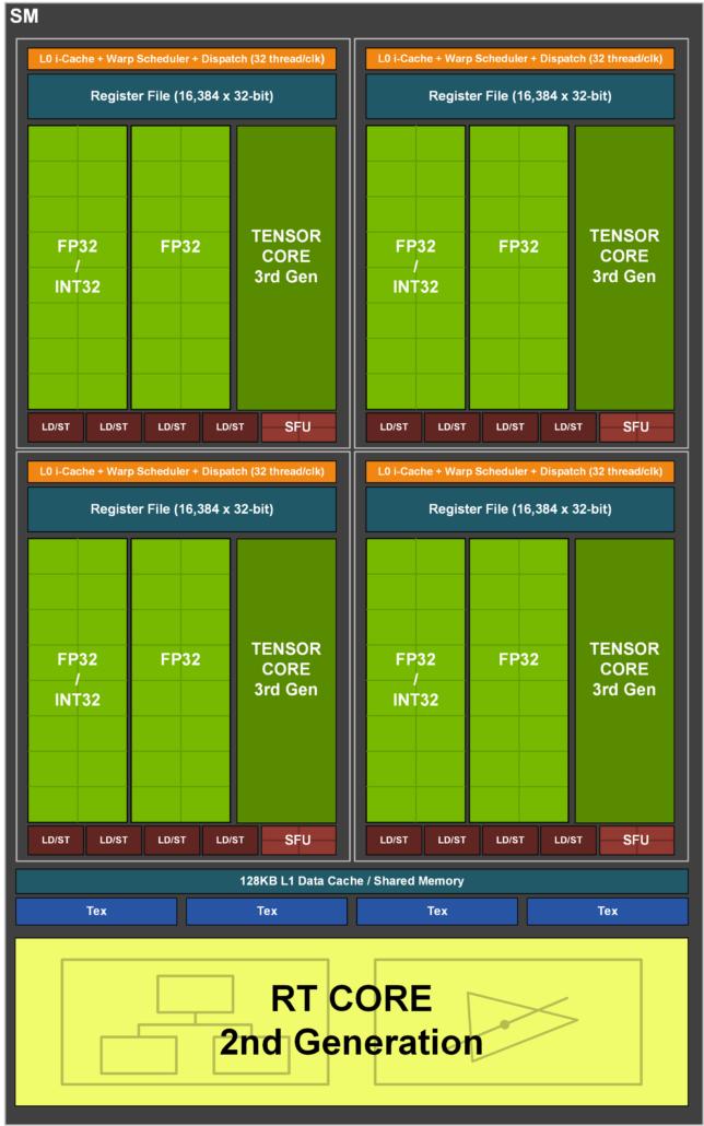 "NVIDIA GeForce RTX 30 ""AMPERE"" Graphics Card SM Block Diagram"