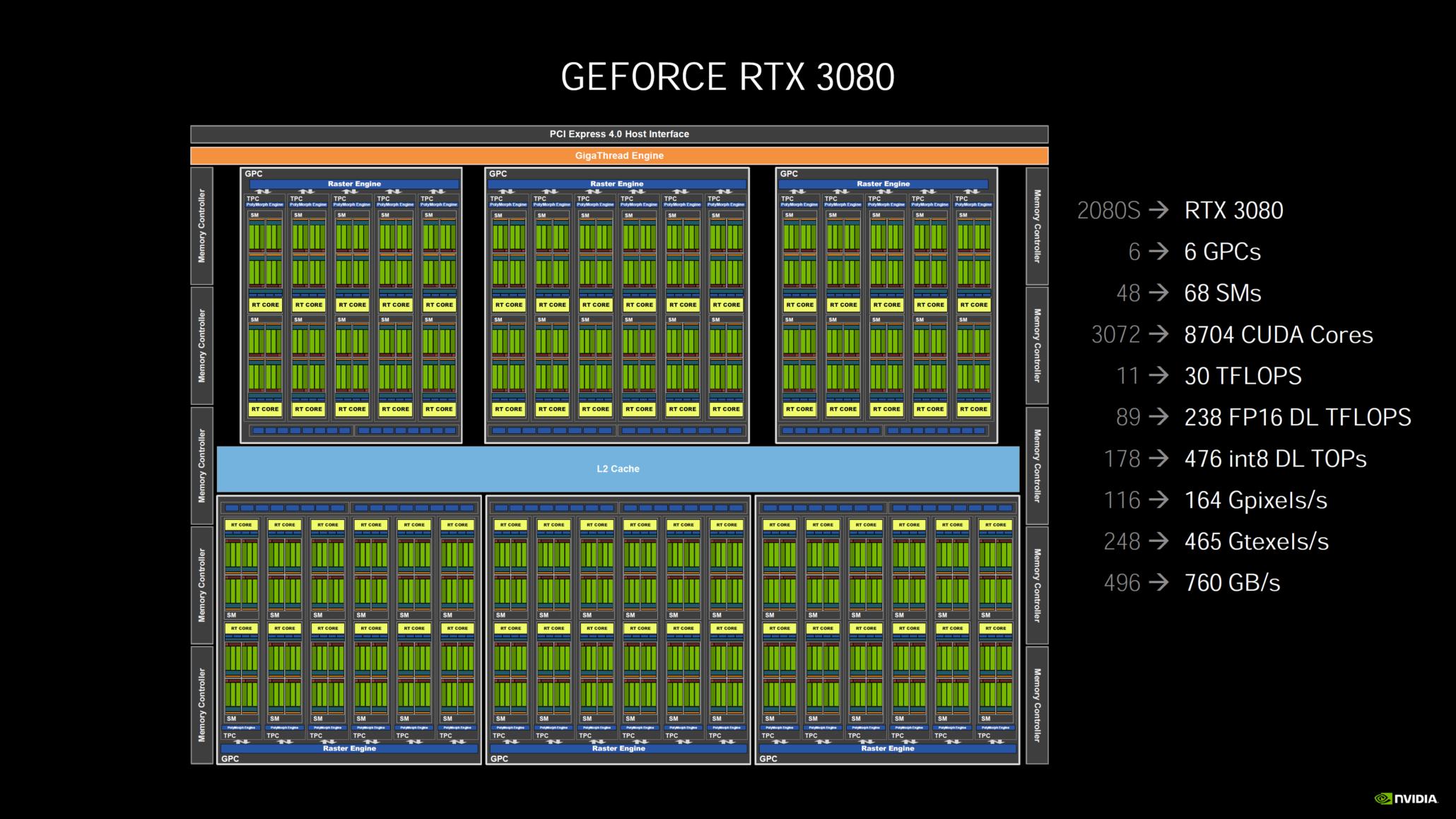 nvidia-geforce-rtx-30-series-deep-dive_rtx-3080_rtx-3090_rtx-3070_ampere-ga102_ampere-ga104_gpu_graphics-cards_18