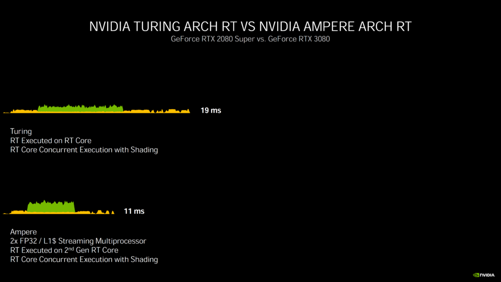 nvidia-geforce-rtx-30-series-deep-dive_rtx-3080_rtx-3090_rtx-3070_ampere-ga102_ampere-ga104_gpu_graphics-cards_27