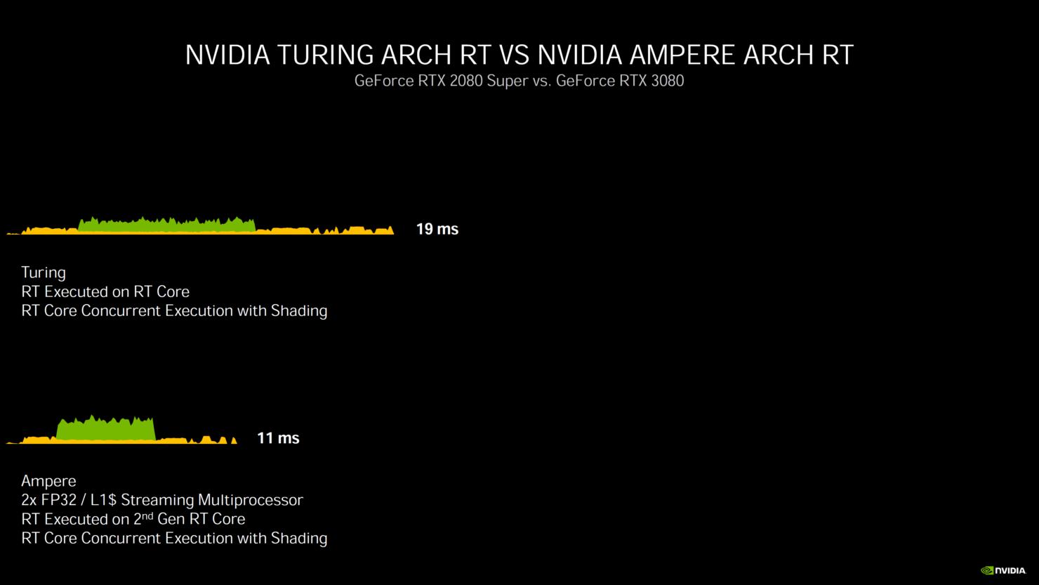 nvidia-geforce-rtx-30-series-deep-dive_rtx-3080_rtx-3090_rtx-3070_ampere-ga102_ampere-ga104_gpu_graphics-cards_27