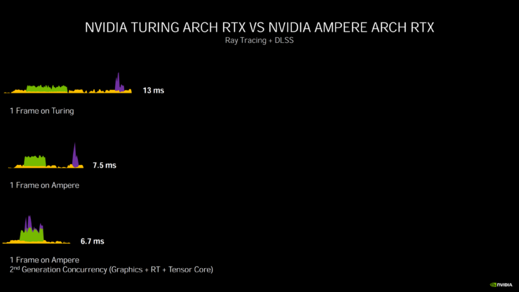 nvidia-geforce-rtx-30-series-deep-dive_rtx-3080_rtx-3090_rtx-3070_ampere-ga102_ampere-ga104_gpu_graphics-cards_28