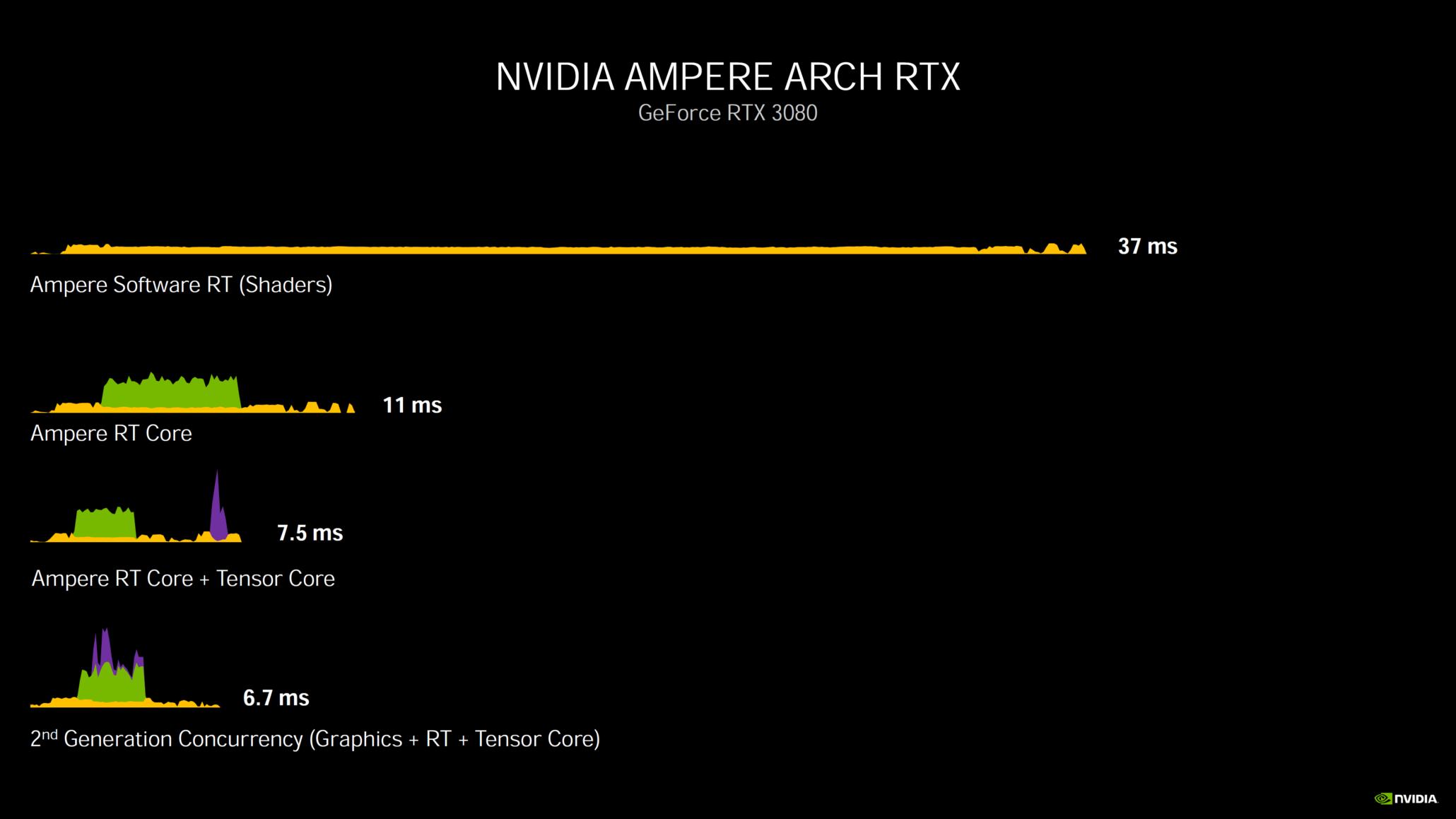nvidia-geforce-rtx-30-series-deep-dive_rtx-3080_rtx-3090_rtx-3070_ampere-ga102_ampere-ga104_gpu_graphics-cards_29