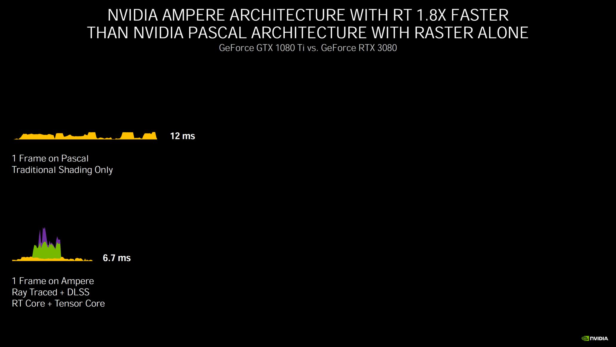 nvidia-geforce-rtx-30-series-deep-dive_rtx-3080_rtx-3090_rtx-3070_ampere-ga102_ampere-ga104_gpu_graphics-cards_30