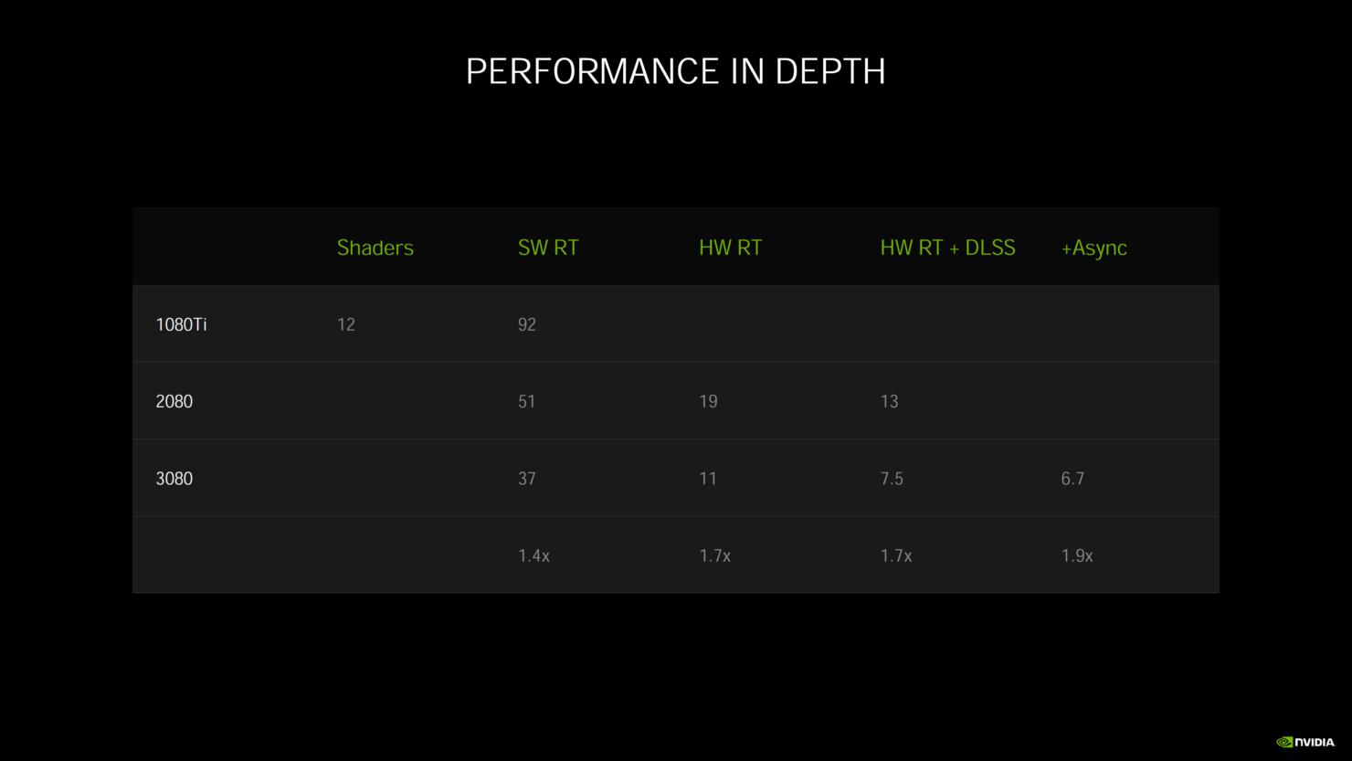 nvidia-geforce-rtx-30-series-deep-dive_rtx-3080_rtx-3090_rtx-3070_ampere-ga102_ampere-ga104_gpu_graphics-cards_31