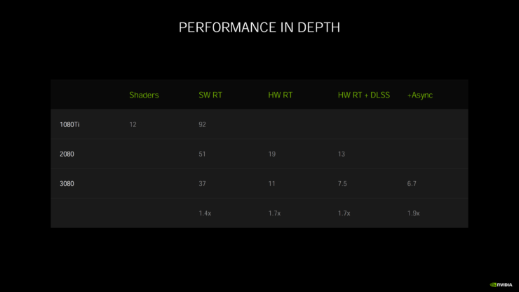 nvidia-geforce-rtx-30-series-deep-dive_rtx-3080_rtx-3090_rtx-3070_ampere-ga102_ampere-ga104_gpu_graphics-cards_31