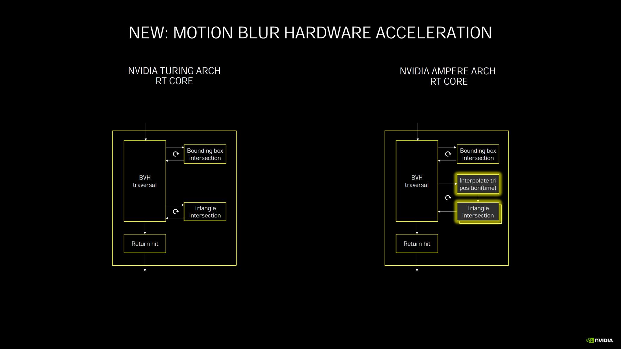 nvidia-geforce-rtx-30-series-deep-dive_rtx-3080_rtx-3090_rtx-3070_ampere-ga102_ampere-ga104_gpu_graphics-cards_7