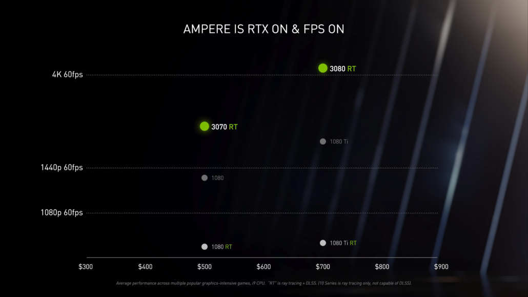 NVIDIA GeForce RTX 3080 4K AAA Gaming-Over 100 FPS-Max Settings & RTX ON_1