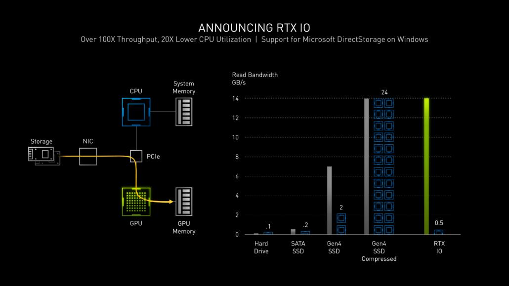 NVIDIA GeForce RTX 30 Series Graphics Cards_RTX IO