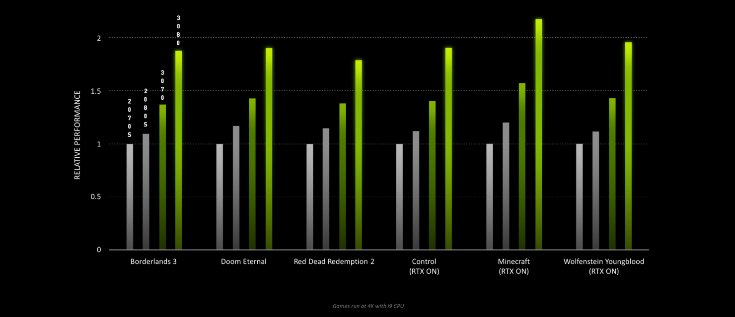 https://cdn.wccftech.com/wp-content/uploads/2020/09/NVIDIA-GeForce-RTX-30-Series-Performance-1480x639.png