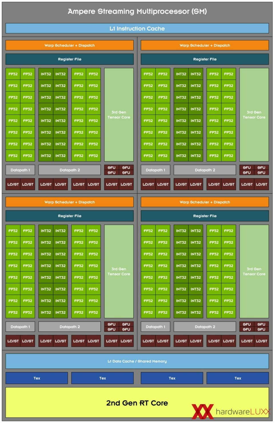 nvidia-geforce-rtx-30-series_ampere-sm-architecture_1