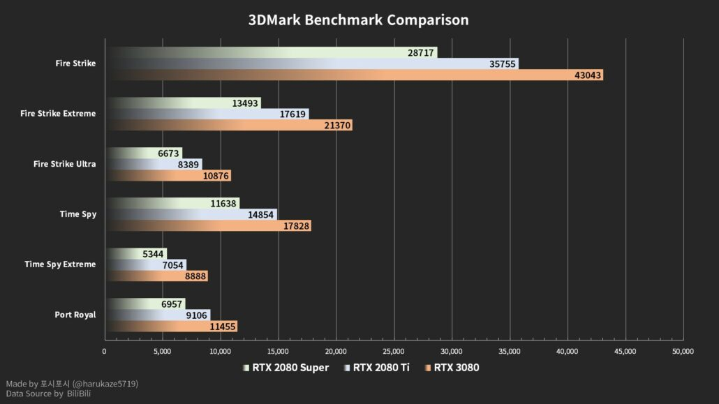 NVIDIA GeForce RTX 3080 Graphics Card_Benchmarks & Game Performance Tests_3DMark