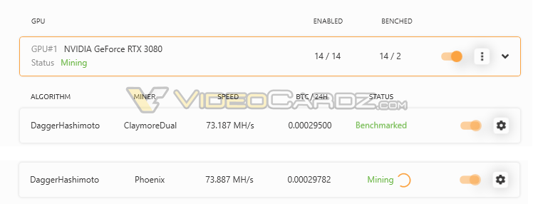 Nvidia Geforce Rtx 3080 Ethereum Mining Performance Leaks Out Nvidia rtx 3090 can reach 121.16 mh/s hashrate and 290 w power consumption for mining eth (ethash) earning around 11.24 usd per day. nvidia geforce rtx 3080 ethereum mining