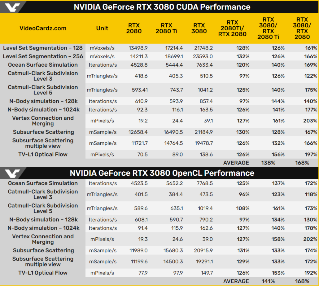 NVIDIA GeForce RTX 3080 vs GeForce RTX 2080 Ti vs GeForce RTX 2080_OpenCL & CUDA Performance Benchmarks