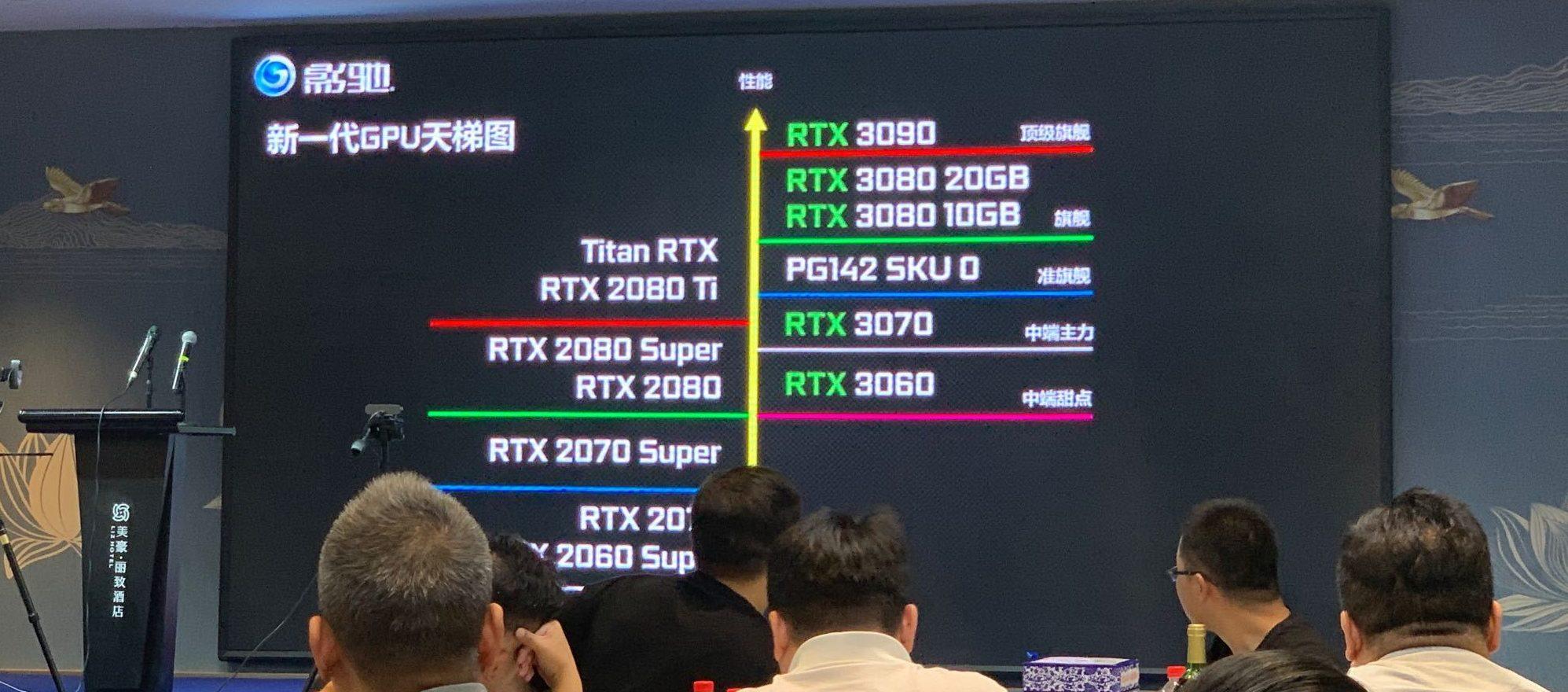 NVIDIA GeForce RTX 3060 Ti Akan Memiliki 512 Core Lebih Banyak Dibandingkan RTX 2080 Ti