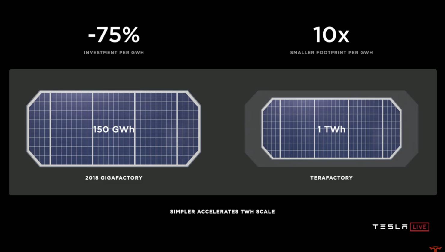 Tesla factory improvements
