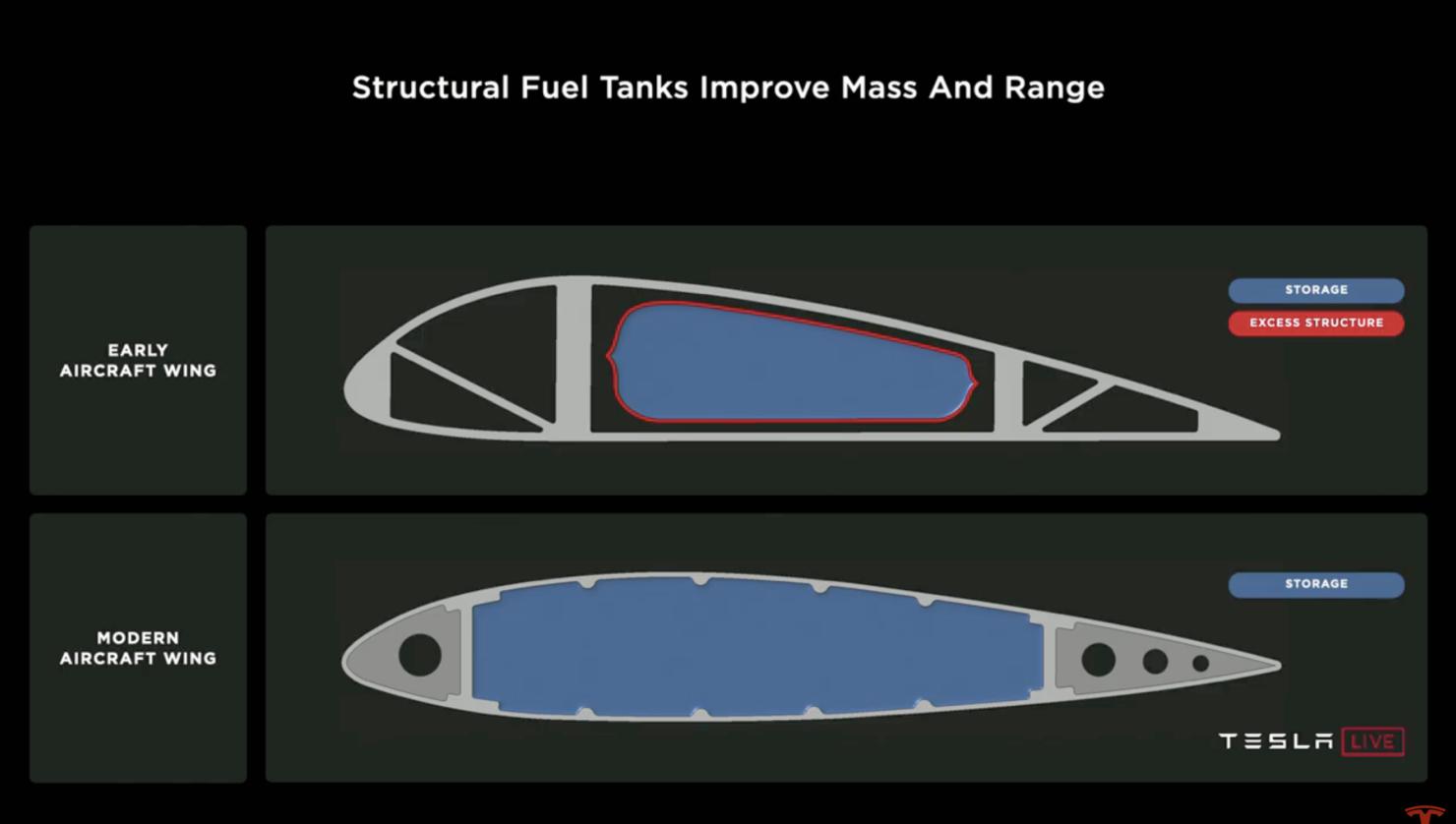 Tesla Battery Day 2020 battery design