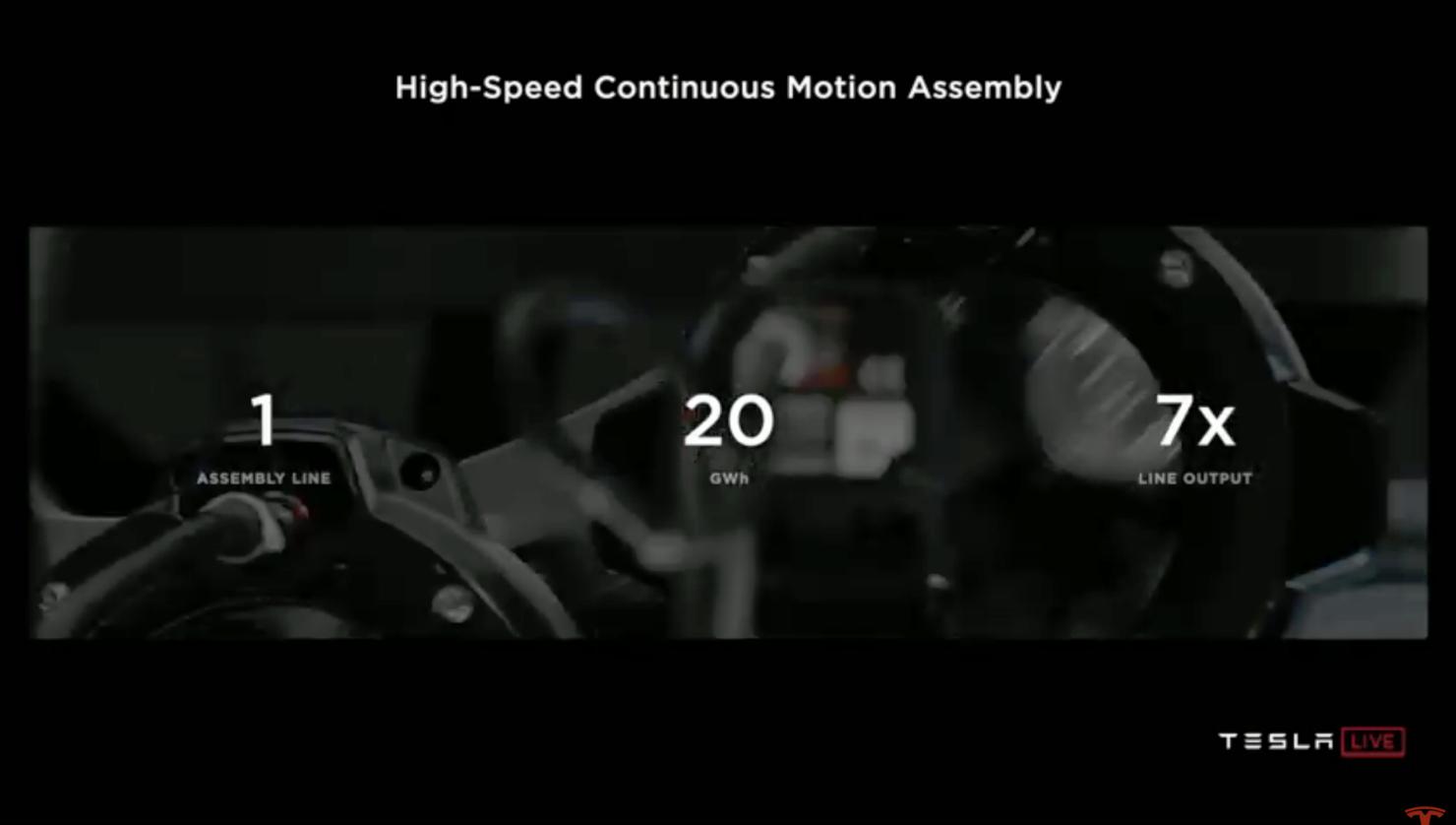 Tesla long term production goals