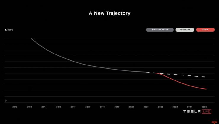 Tesla Battery Day 2020 benefits