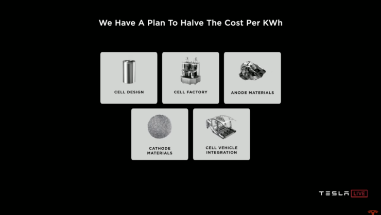 Tesla cost per kilowatt-hour reduction plan