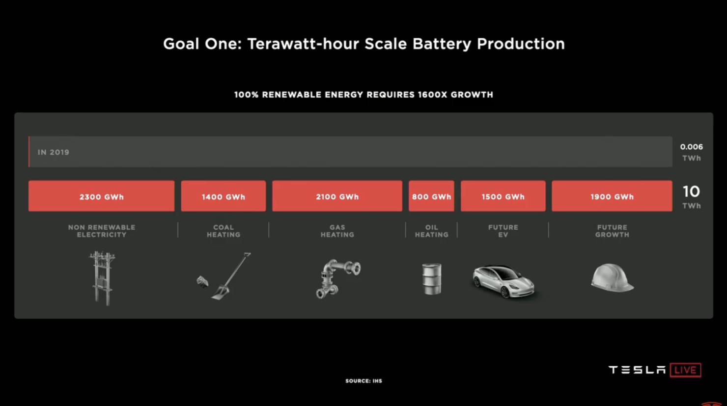 Tesla Battery production