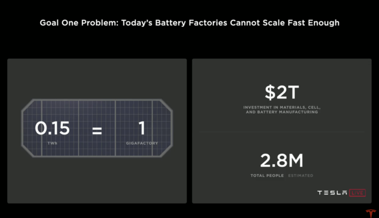Tesla battery production problem